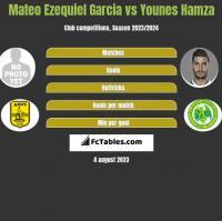Mateo Ezequiel Garcia vs Younes Hamza h2h player stats