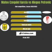 Mateo Ezequiel Garcia vs Niegos Petrovic h2h player stats