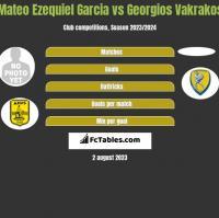 Mateo Ezequiel Garcia vs Georgios Vakrakos h2h player stats
