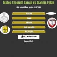 Mateo Ezequiel Garcia vs Giannis Fakis h2h player stats