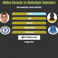 Mateo Kovacic vs Abdoulaye Doucoure h2h player stats