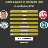 Mateo Kovacic vs Aleksandr Hleb h2h player stats