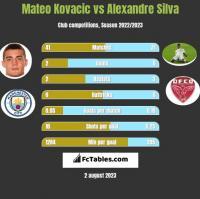 Mateo Kovacic vs Alexandre Silva h2h player stats