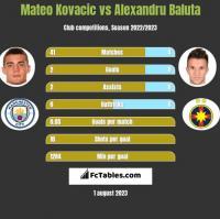 Mateo Kovacic vs Alexandru Baluta h2h player stats