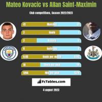 Mateo Kovacic vs Allan Saint-Maximin h2h player stats