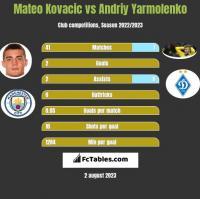 Mateo Kovacic vs Andrij Jarmołenko h2h player stats