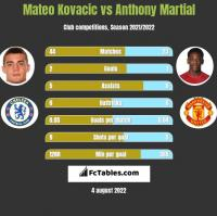 Mateo Kovacic vs Anthony Martial h2h player stats