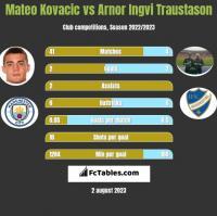 Mateo Kovacic vs Arnor Ingvi Traustason h2h player stats