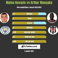 Mateo Kovacic vs Arthur Masuaku h2h player stats