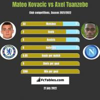 Mateo Kovacic vs Axel Tuanzebe h2h player stats