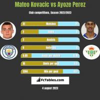 Mateo Kovacic vs Ayoze Perez h2h player stats