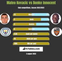 Mateo Kovacic vs Bonke Innocent h2h player stats