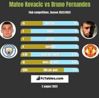 Mateo Kovacic vs Bruno Fernandes h2h player stats