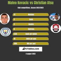 Mateo Kovacic vs Christian Atsu h2h player stats