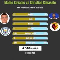 Mateo Kovacic vs Christian Kabasele h2h player stats