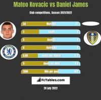Mateo Kovacic vs Daniel James h2h player stats