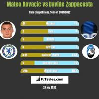 Mateo Kovacic vs Davide Zappacosta h2h player stats