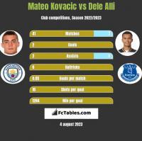 Mateo Kovacic vs Dele Alli h2h player stats