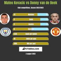 Mateo Kovacic vs Donny van de Beek h2h player stats