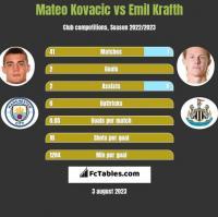 Mateo Kovacic vs Emil Krafth h2h player stats