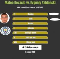 Mateo Kovacic vs Evgeniy Yablonski h2h player stats