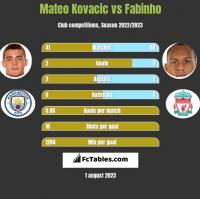 Mateo Kovacic vs Fabinho h2h player stats