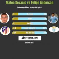 Mateo Kovacic vs Felipe Anderson h2h player stats