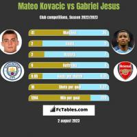 Mateo Kovacic vs Gabriel Jesus h2h player stats
