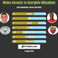 Mateo Kovacic vs Georginio Wijnaldum h2h player stats