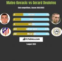 Mateo Kovacic vs Gerard Deulofeu h2h player stats