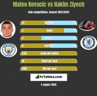 Mateo Kovacic vs Hakim Ziyech h2h player stats