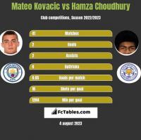 Mateo Kovacic vs Hamza Choudhury h2h player stats