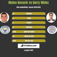 Mateo Kovacic vs Harry Winks h2h player stats