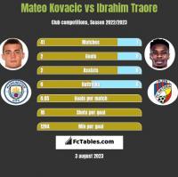 Mateo Kovacic vs Ibrahim Traore h2h player stats