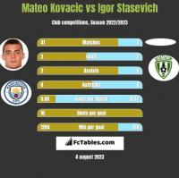 Mateo Kovacic vs Igor Stasevich h2h player stats