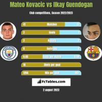 Mateo Kovacic vs Ilkay Guendogan h2h player stats