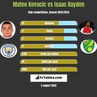 Mateo Kovacic vs Isaac Hayden h2h player stats
