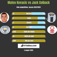 Mateo Kovacic vs Jack Colback h2h player stats