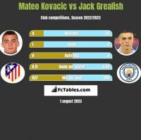 Mateo Kovacic vs Jack Grealish h2h player stats