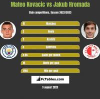 Mateo Kovacic vs Jakub Hromada h2h player stats
