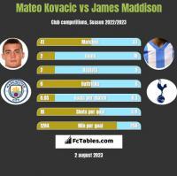 Mateo Kovacic vs James Maddison h2h player stats