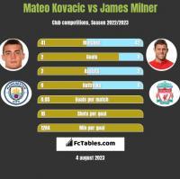 Mateo Kovacic vs James Milner h2h player stats