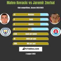 Mateo Kovacic vs Jaromir Zmrhal h2h player stats