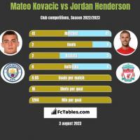 Mateo Kovacic vs Jordan Henderson h2h player stats