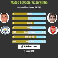 Mateo Kovacic vs Jorginho h2h player stats
