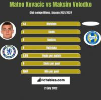 Mateo Kovacic vs Maksim Volodko h2h player stats