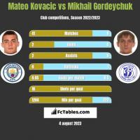 Mateo Kovacic vs Mikhail Gordeychuk h2h player stats