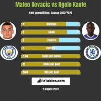 Mateo Kovacic vs Ngolo Kante h2h player stats