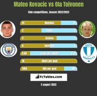 Mateo Kovacic vs Ola Toivonen h2h player stats