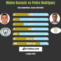 Mateo Kovacic vs Pedro Rodriguez h2h player stats
